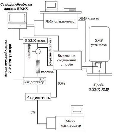 Схема оборудования для